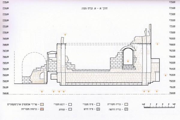 מדידת חתך של בית הכנסת וציון השרידים על פי תקופותיהם. על פי הסקר של רשות העתיקות