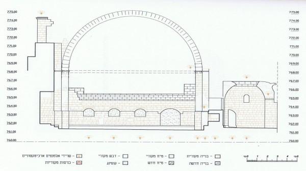 מדידה של קיר המזרח תוך ציון השרידים על פי תקופותיהם. על פי סקר של רשות העתיקות